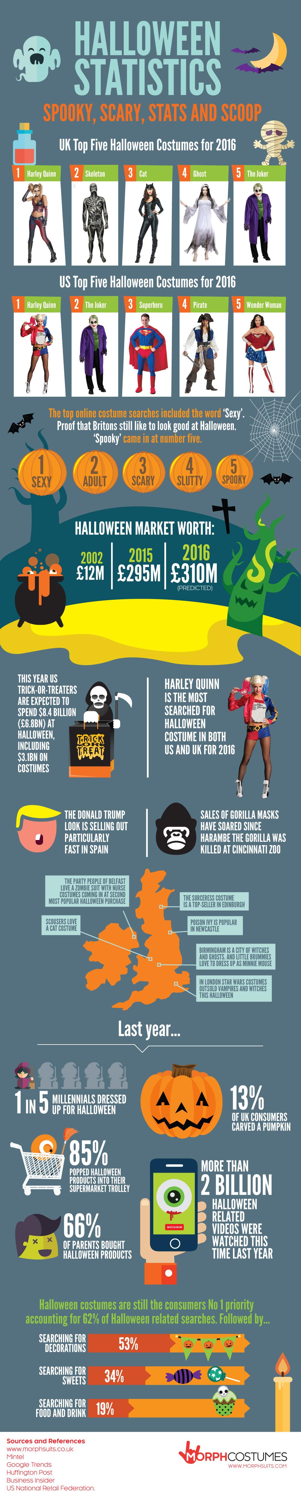 Halloween Stats 2016